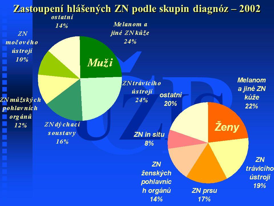 ČR ÚZIS Zastoupení hlášených ZN podle skupin diagnóz – 2002