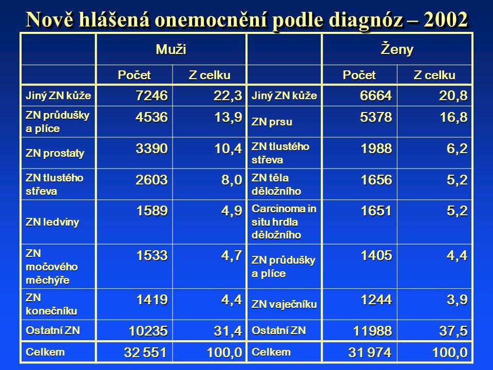 MužiŽeny Počet Z celku Počet Jiný ZN kůže 724622,3 666420,8 ZN průdušky a plíce 453613,9 ZN prsu 537816,8 ZN prostaty 339010,4 ZN tlustého střeva 19886,2 26038,0 ZN těla děložního 16565,2 ZN ledviny 15894,9 Carcinoma in situ hrdla děložního 16515,2 ZN močového měchýře 15334,7 ZN průdušky a plíce 14054,4 ZN konečníku 14194,4 ZN vaječníku 12443,9 Ostatní ZN 1023531,4 1198837,5 Celkem 32 551 100,0 Celkem 31 974 100,0 Nově hlášená onemocnění podle diagnóz – 2002