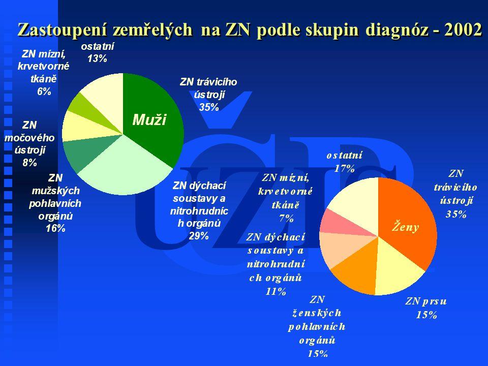 ČR ÚZIS Zastoupení zemřelých na ZN podle skupin diagnóz - 2002