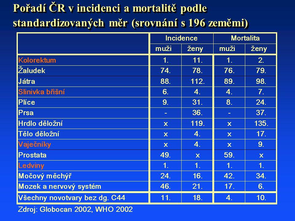 Pořadí ČR v incidenci a mortalitě podle standardizovaných měr (srovnání s 196 zeměmi)