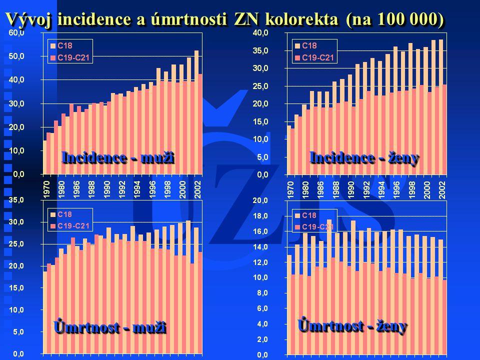 ČR ÚZIS Vývoj incidence a úmrtnosti ZN kolorekta (na 100 000) Incidence - muži Incidence - ženy Úmrtnost - muži Úmrtnost - ženy