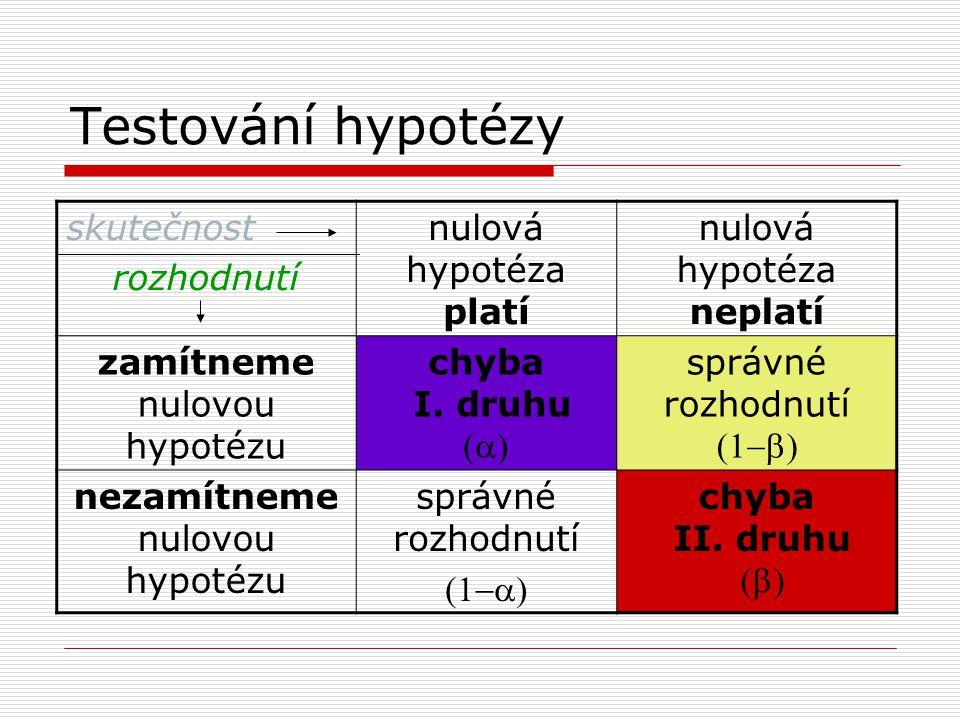 Testování hypotézy skutečnost rozhodnutí nulová hypotéza platí nulová hypotéza neplatí zamítneme nulovou hypotézu chyba I. druhu  správné rozhodnut