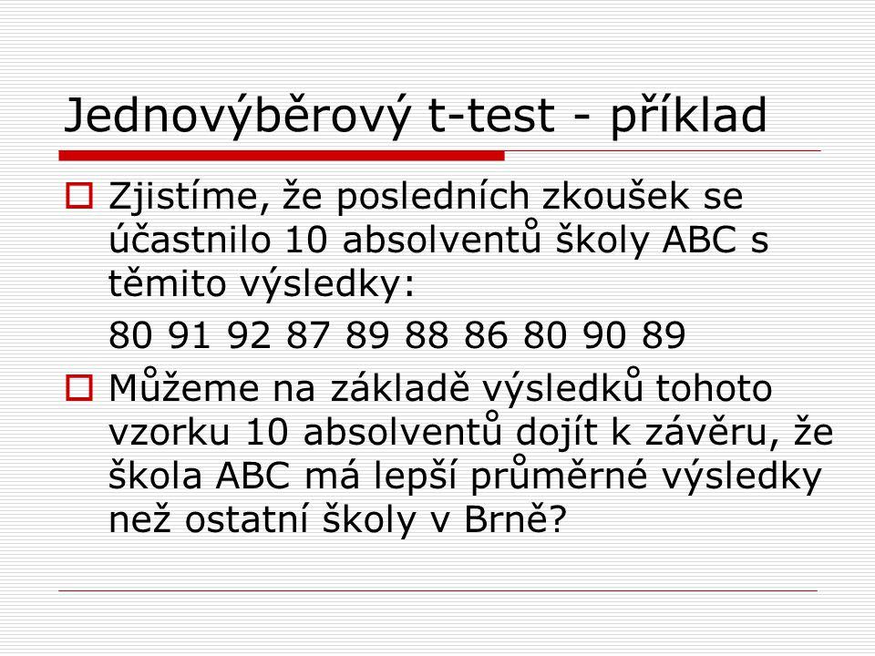 Jednovýběrový t-test - příklad  Zjistíme, že posledních zkoušek se účastnilo 10 absolventů školy ABC s těmito výsledky: 80 91 92 87 89 88 86 80 90 89  Můžeme na základě výsledků tohoto vzorku 10 absolventů dojít k závěru, že škola ABC má lepší průměrné výsledky než ostatní školy v Brně?