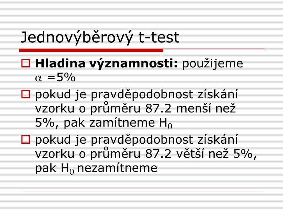 Jednovýběrový t-test  Hladina významnosti: použijeme  =5%  pokud je pravděpodobnost získání vzorku o průměru 87.2 menší než 5%, pak zamítneme H 0  pokud je pravděpodobnost získání vzorku o průměru 87.2 větší než 5%, pak H 0 nezamítneme