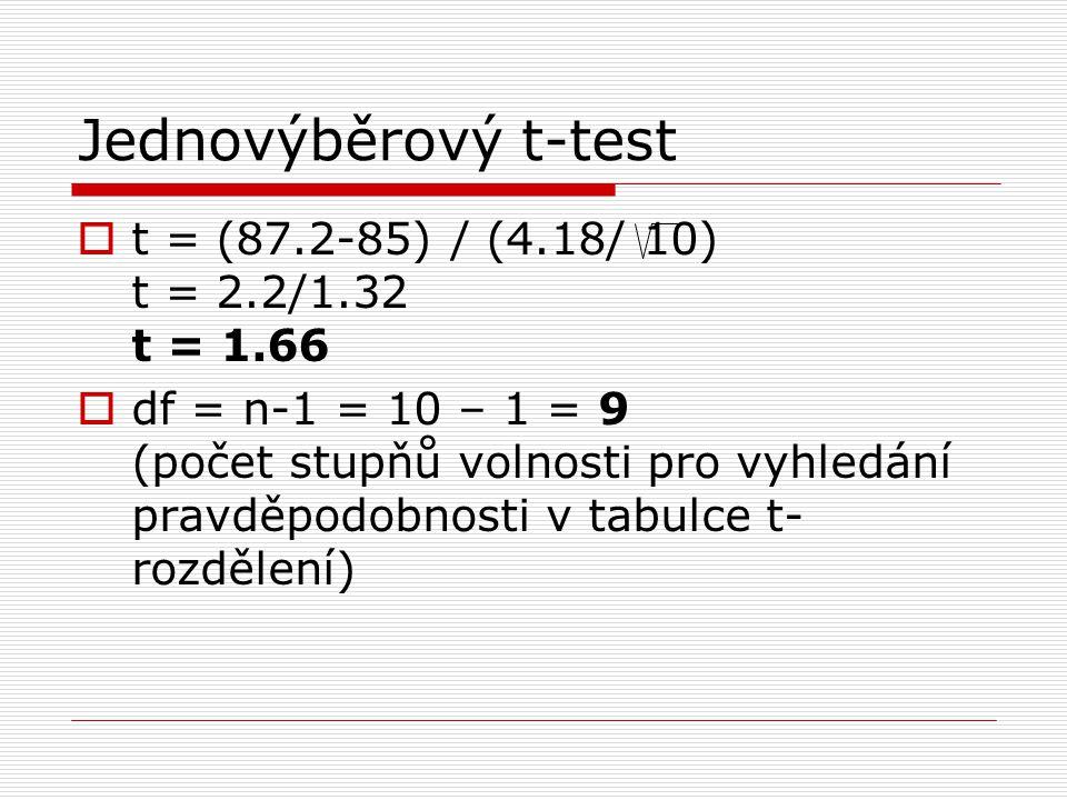  t = (87.2-85) / (4.18/ 10) t = 2.2/1.32 t = 1.66  df = n-1 = 10 – 1 = 9 (počet stupňů volnosti pro vyhledání pravděpodobnosti v tabulce t- rozdělení)