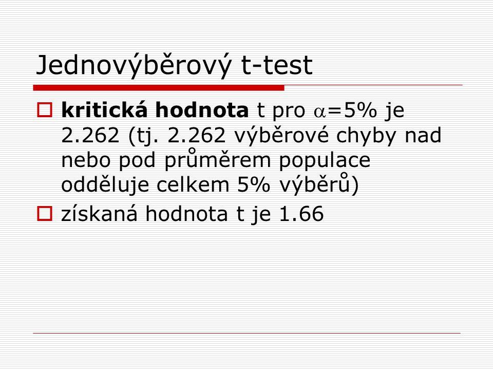 Jednovýběrový t-test  kritická hodnota t pro =5% je 2.262 (tj. 2.262 výběrové chyby nad nebo pod průměrem populace odděluje celkem 5% výběrů)  získ