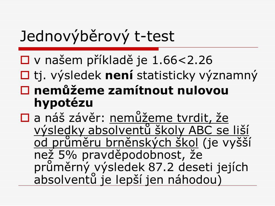 Jednovýběrový t-test  v našem příkladě je 1.66<2.26  tj. výsledek není statisticky významný  nemůžeme zamítnout nulovou hypotézu  a náš závěr: nem