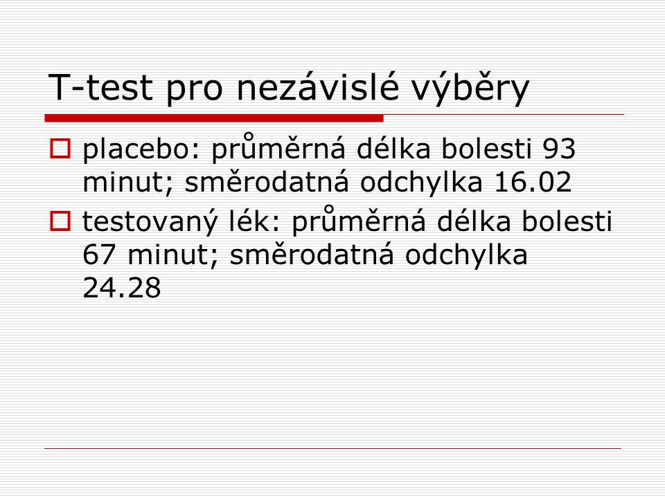 T-test pro nezávislé výběry  placebo: průměrná délka bolesti 93 minut; směrodatná odchylka 16.02  testovaný lék: průměrná délka bolesti 67 minut; směrodatná odchylka 24.28