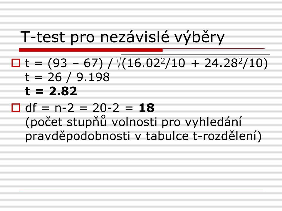  t = (93 – 67) / (16.02 2 /10 + 24.28 2 /10) t = 26 / 9.198 t = 2.82  df = n-2 = 20-2 = 18 (počet stupňů volnosti pro vyhledání pravděpodobnosti v tabulce t-rozdělení)