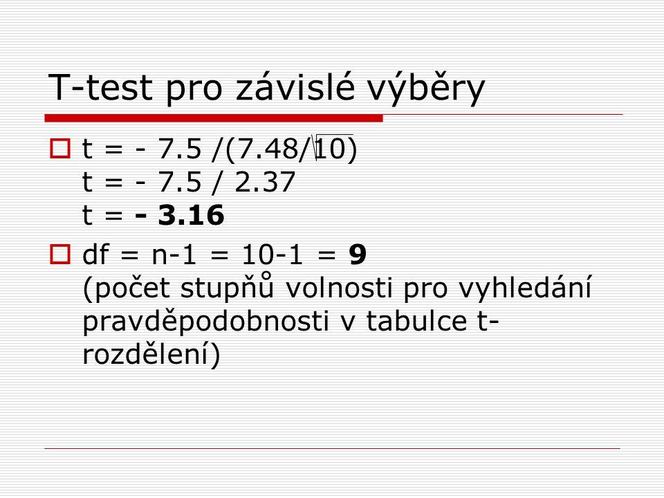  t = - 7.5 /(7.48/10) t = - 7.5 / 2.37 t = - 3.16  df = n-1 = 10-1 = 9 (počet stupňů volnosti pro vyhledání pravděpodobnosti v tabulce t- rozdělení)