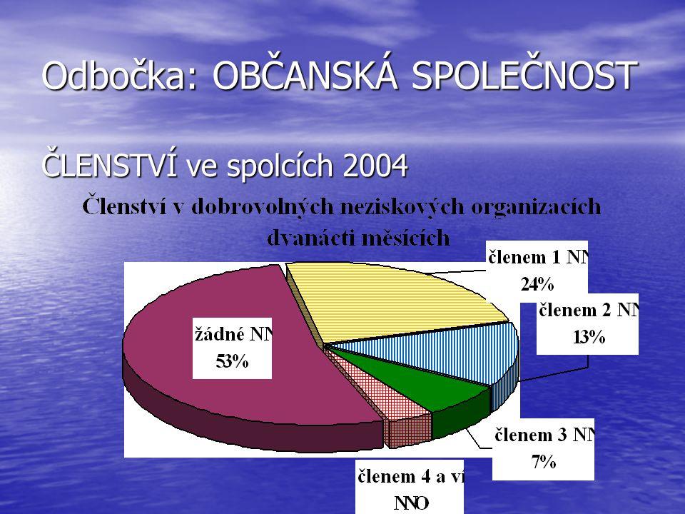Odbočka: OBČANSKÁ SPOLEČNOST ČLENSTVÍ ve spolcích 2004