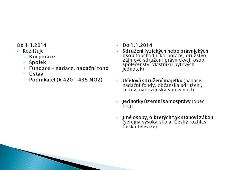 Od 1.1.2014  Rozlišuje ◦ Korporace ◦ Spolek ◦ Fundace – nadace, nadační fond ◦ Ústav ◦ Podnikatel (§ 420 – 435 NOZ)  Do 1.1.2014  Sdružení fyzickýc