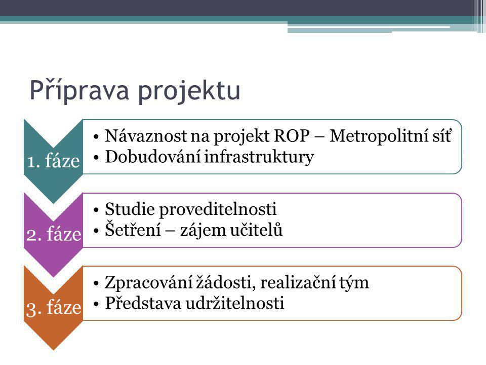 Příprava projektu 1. fáze Návaznost na projekt ROP – Metropolitní síť Dobudování infrastruktury 2. fáze Studie proveditelnosti Šetření – zájem učitelů