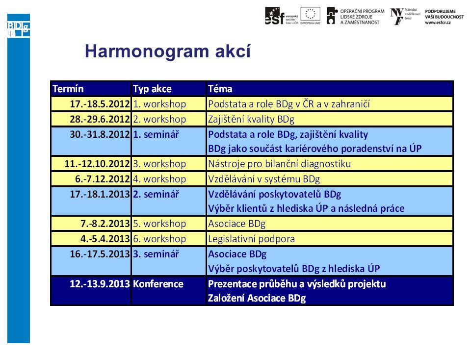 Uskutečněné akce projektu 1.mezinárodní workshop Termín:17.