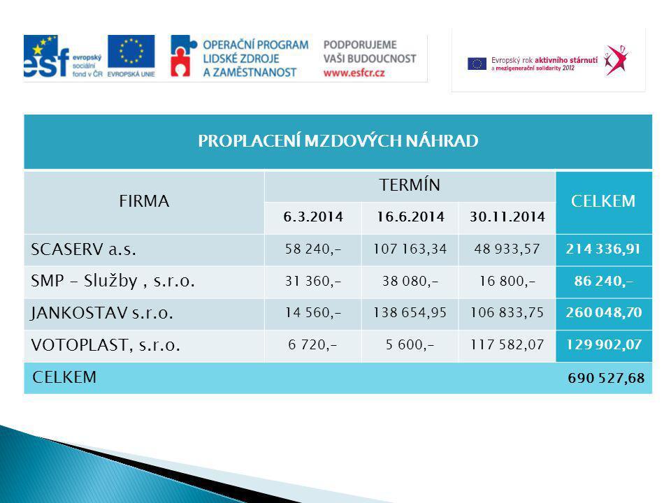 PROPLACENÍ MZDOVÝCH NÁHRAD FIRMA TERMÍN CELKEM 6.3.201416.6.201430.11.2014 SCASERV a.s.