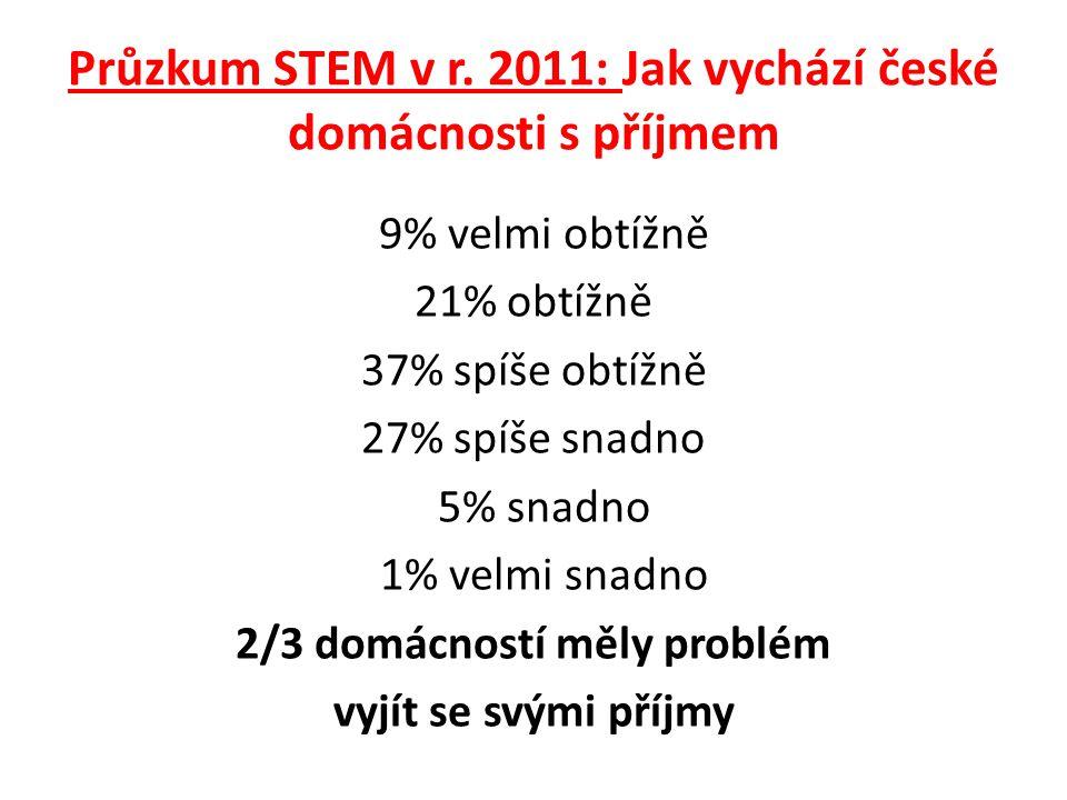 Problém nastává, když příjmy nepostačují Dle průzkumu ČSÚ: V roce 2011 žilo 1 022 300 osob (tj.