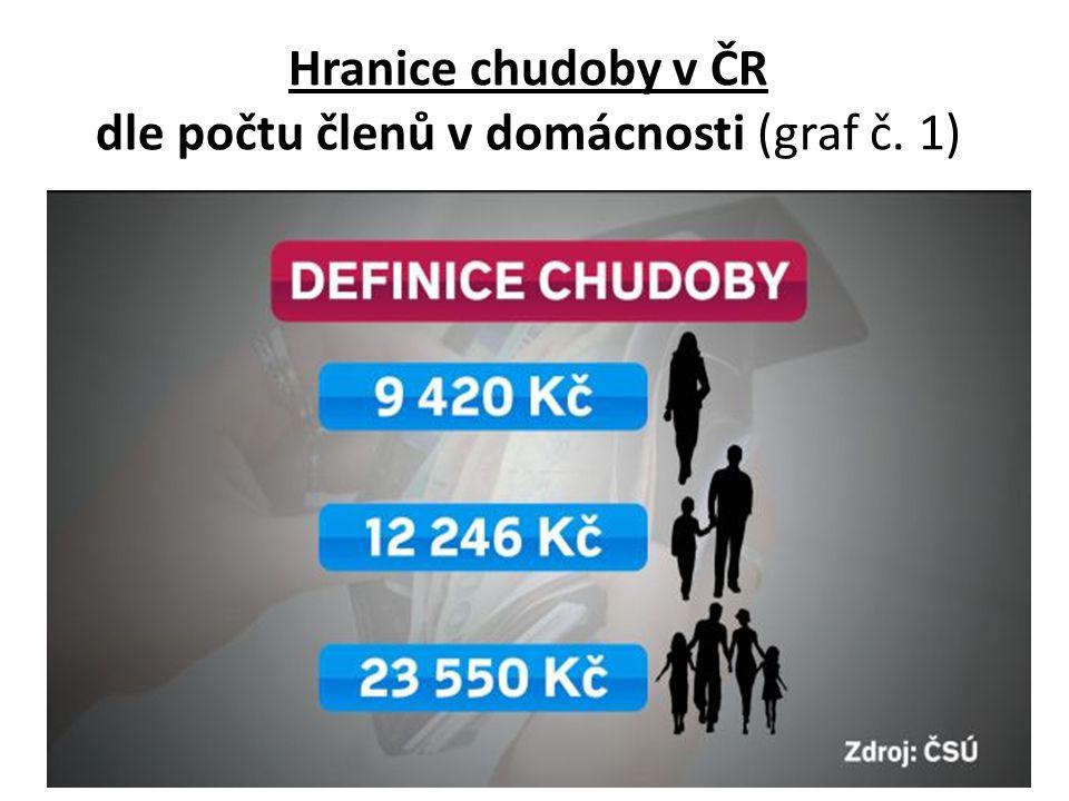 Hranice chudoby v EU (denní příjem v eurech v paritě kupní síly) – graf č.