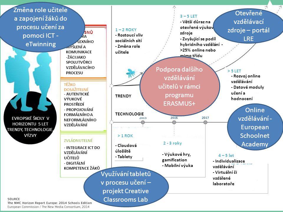 eTwinning – online spolupráce škol www.etwinning.net Mezinárodní online projekty škol Zapojování ICT do běžné výuky ve všech předmětech již od mateřských škol Zvyšování ICT gramotnosti učitelů i žáků Podpora projektové výuky