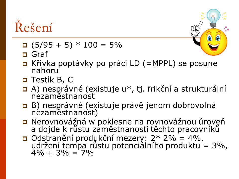 Řešení  (5/95 + 5) * 100 = 5%  Graf  Křivka poptávky po práci LD (=MPPL) se posune nahoru  Testík B, C  A) nesprávné (existuje u*, tj. frikční a