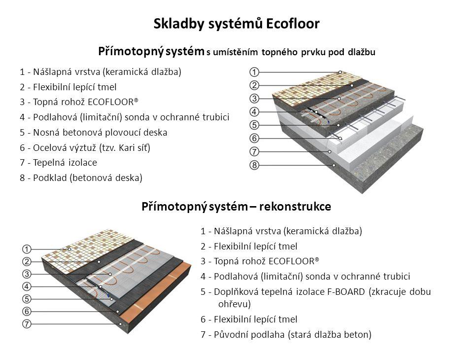 Skladby systémů Ecofloor 1 - Nášlapná vrstva (keramická dlažba) 2 - Flexibilní lepící tmel 3 - Topná rohož ECOFLOOR® 4 - Podlahová (limitační) sonda v