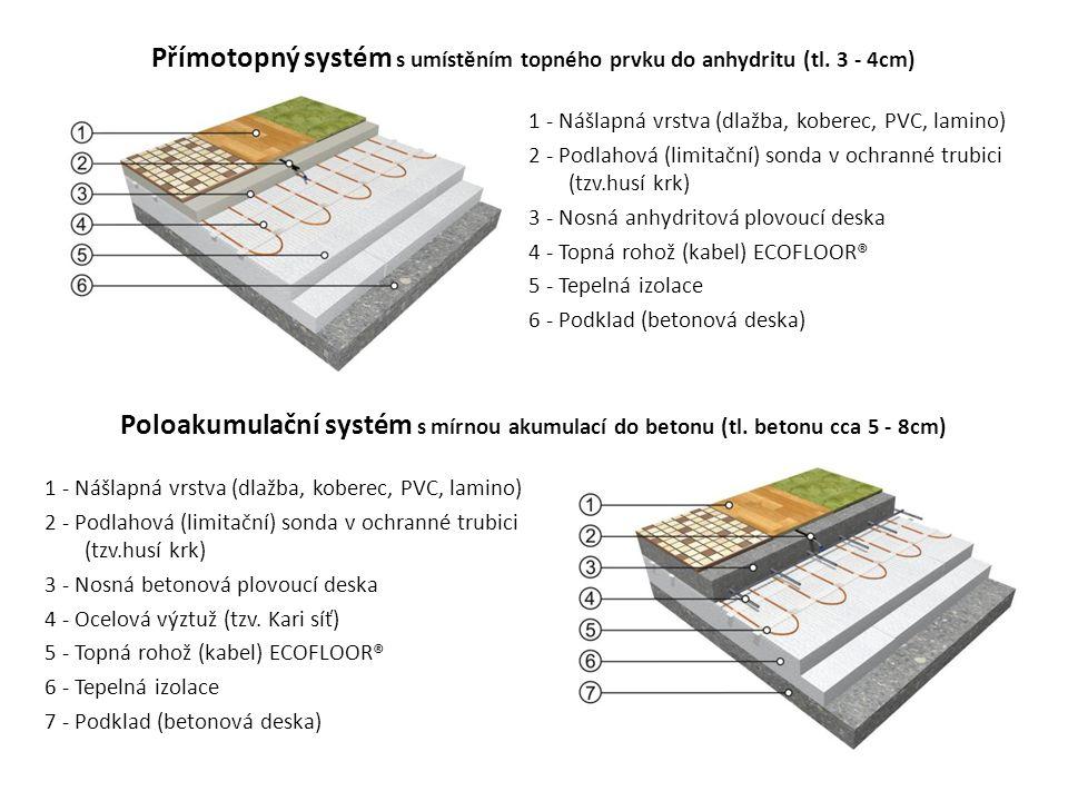 Přímotopný systém s umístěním topného prvku do anhydritu (tl. 3 - 4cm) 1 - Nášlapná vrstva (dlažba, koberec, PVC, lamino) 2 - Podlahová (limitační) so
