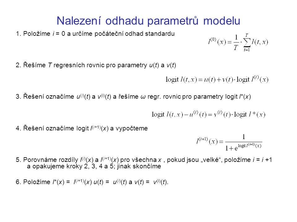 Nalezení odhadu parametrů modelu 1.Položíme i = 0 a určíme počáteční odhad standardu 2.