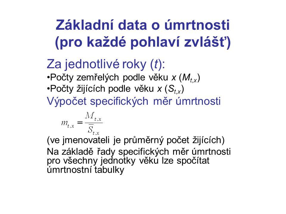 Příklad: Úmrtnost žen v ČR v letech 1980-91 (Obrázek převzat z Koschin F., Vybrané demografické modely, VŠE Praha 1995, ISBN 80-7079-761-4)