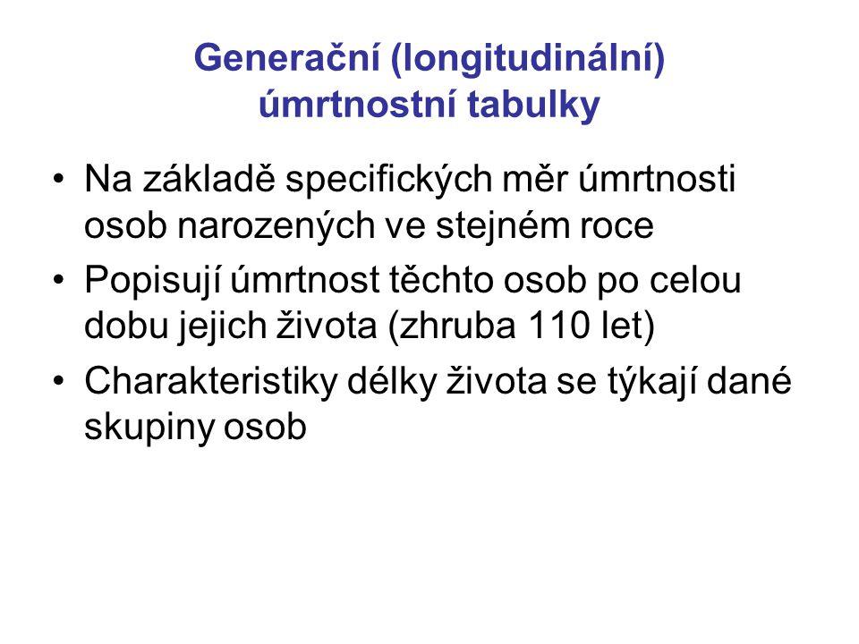 Generační (longitudinální) úmrtnostní tabulky Na základě specifických měr úmrtnosti osob narozených ve stejném roce Popisují úmrtnost těchto osob po celou dobu jejich života (zhruba 110 let) Charakteristiky délky života se týkají dané skupiny osob