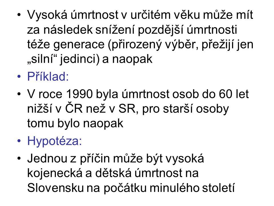 """Vysoká úmrtnost v určitém věku může mít za následek snížení pozdější úmrtnosti téže generace (přirozený výběr, přežijí jen """"silní jedinci) a naopak Příklad: V roce 1990 byla úmrtnost osob do 60 let nižší v ČR než v SR, pro starší osoby tomu bylo naopak Hypotéza: Jednou z příčin může být vysoká kojenecká a dětská úmrtnost na Slovensku na počátku minulého století"""