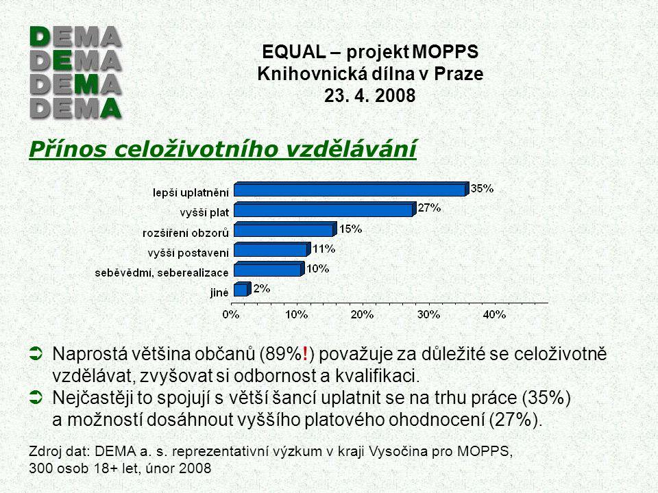 Přínos celoživotního vzdělávání EQUAL – projekt MOPPS Knihovnická dílna v Praze 23. 4. 2008 Zdroj dat: DEMA a. s. reprezentativní výzkum v kraji Vysoč