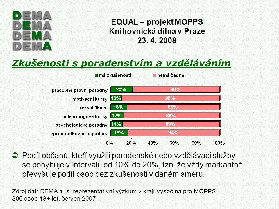 Zkušenosti s poradenstvím a vzděláváním EQUAL – projekt MOPPS Knihovnická dílna v Praze 23. 4. 2008 Zdroj dat: DEMA a. s. reprezentativní výzkum v kra