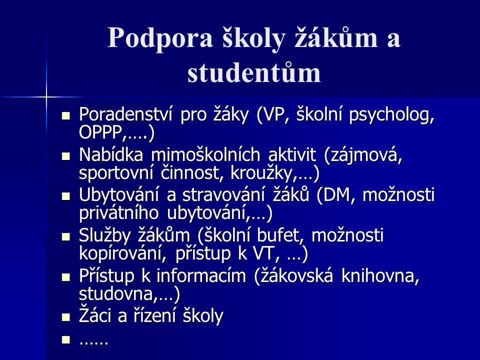 Podpora školy žákům a studentům Poradenství pro žáky (VP, školní psycholog, OPPP,….) Poradenství pro žáky (VP, školní psycholog, OPPP,….) Nabídka mimo