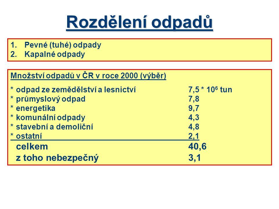 Rozdělení odpadů 1.Pevné (tuhé) odpady 2.Kapalné odpady Množství odpadů v ČR v roce 2000 (výběr) *odpad ze zemědělství a lesnictví7,5 * 10 6 tun *průmyslový odpad 7,8 *energetika9,7 *komunální odpady4,3 *stavební a demoliční4,8 *ostatní2,1 celkem40,6 z toho nebezpečný3,1