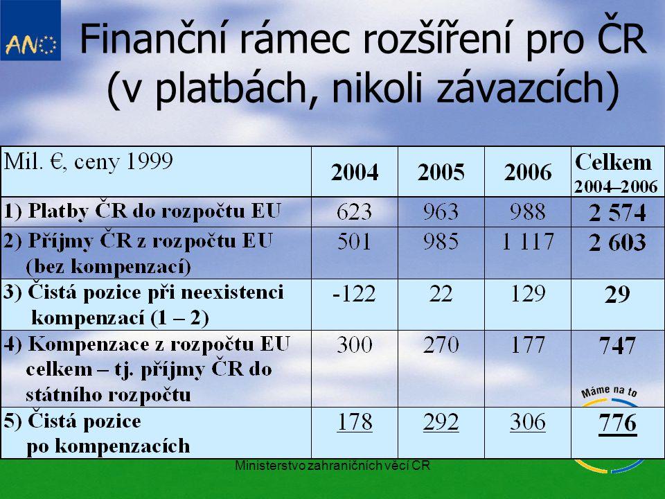Ministerstvo zahraničních věcí ČR Finanční rámec rozšíření pro ČR (v platbách, nikoli závazcích)