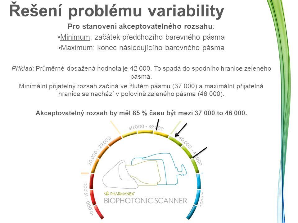 Řešení problému variability Pro stanovení akceptovatelného rozsahu: Minimum: začátek předchozího barevného pásma Maximum: konec následujícího barevného pásma Příklad: Průměrné dosažená hodnota je 42 000.