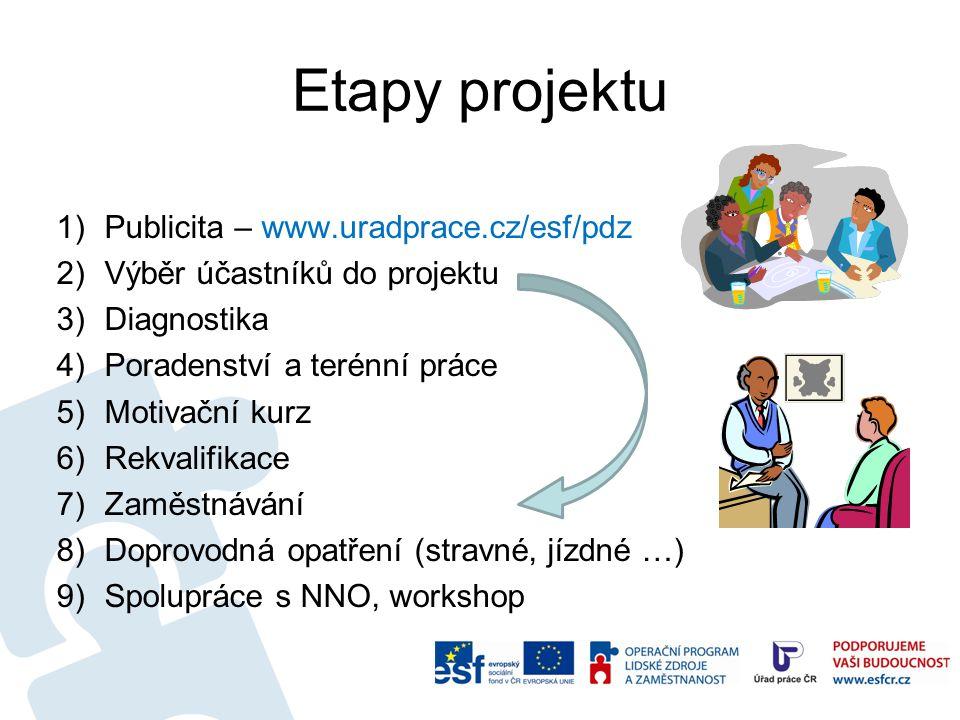Etapy projektu 1)Publicita – www.uradprace.cz/esf/pdz 2)Výběr účastníků do projektu 3)Diagnostika 4)Poradenství a terénní práce 5)Motivační kurz 6)Rek