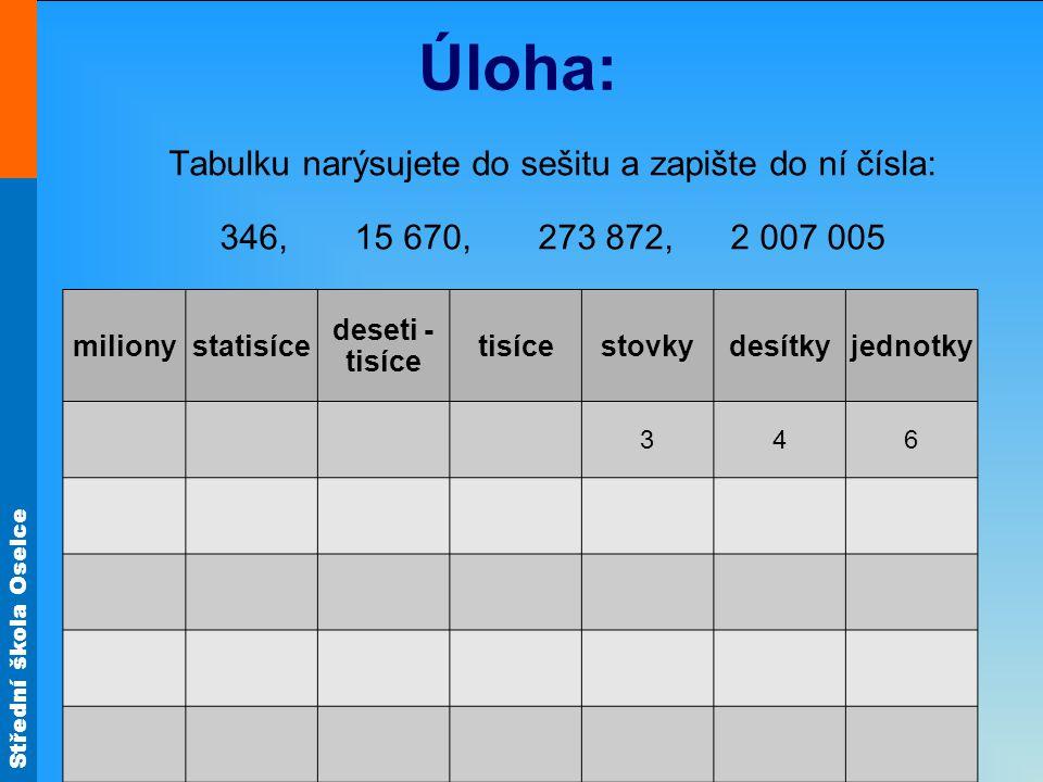 Střední škola Oselce Úloha: Tabulku narýsujete do sešitu a zapište do ní čísla: 346, 15 670, 273 872, 2 007 005 milionystatisíce deseti - tisíce tisícestovkydesítkyjednotky 346