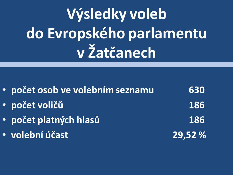 Výsledky voleb do Evropského parlamentu v Žatčanech počet osob ve volebním seznamu630 počet voličů186 počet platných hlasů186 volební účast 29,52 %