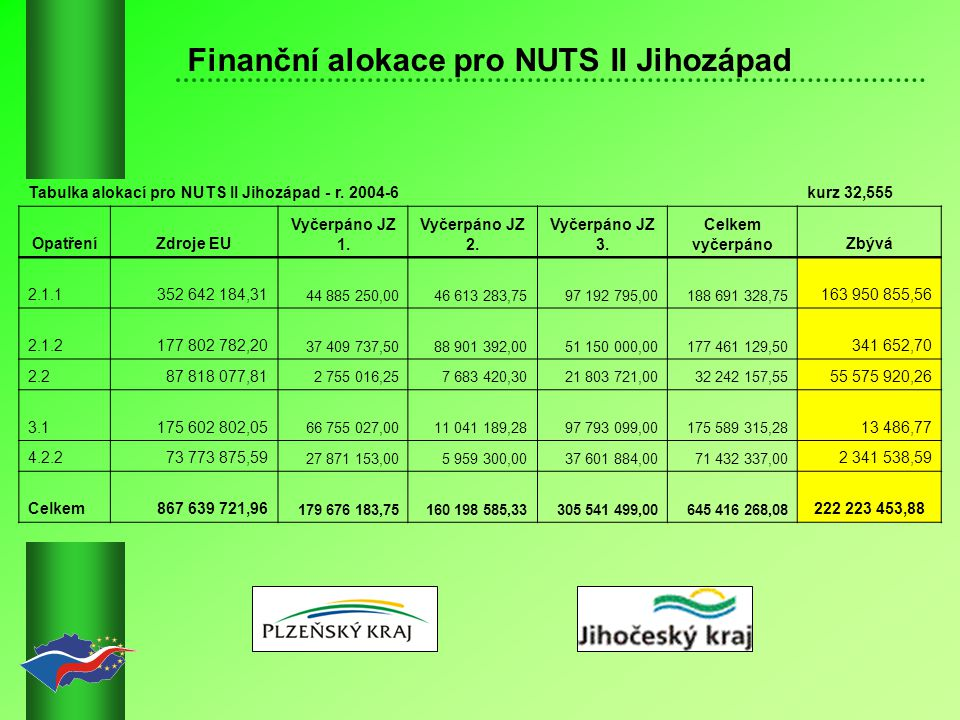 Finanční alokace pro NUTS II Jihozápad Tabulka alokací pro NUTS II Jihozápad - r.
