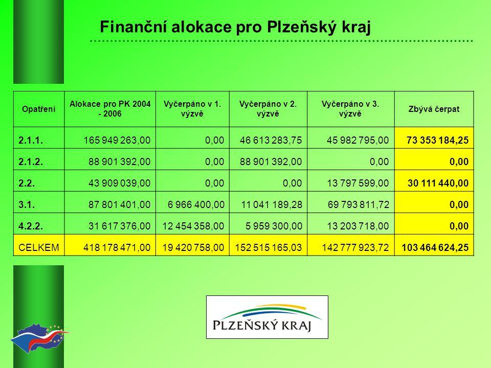 Finanční alokace pro Plzeňský kraj Opatření Alokace pro PK 2004 - 2006 Vyčerpáno v 1.