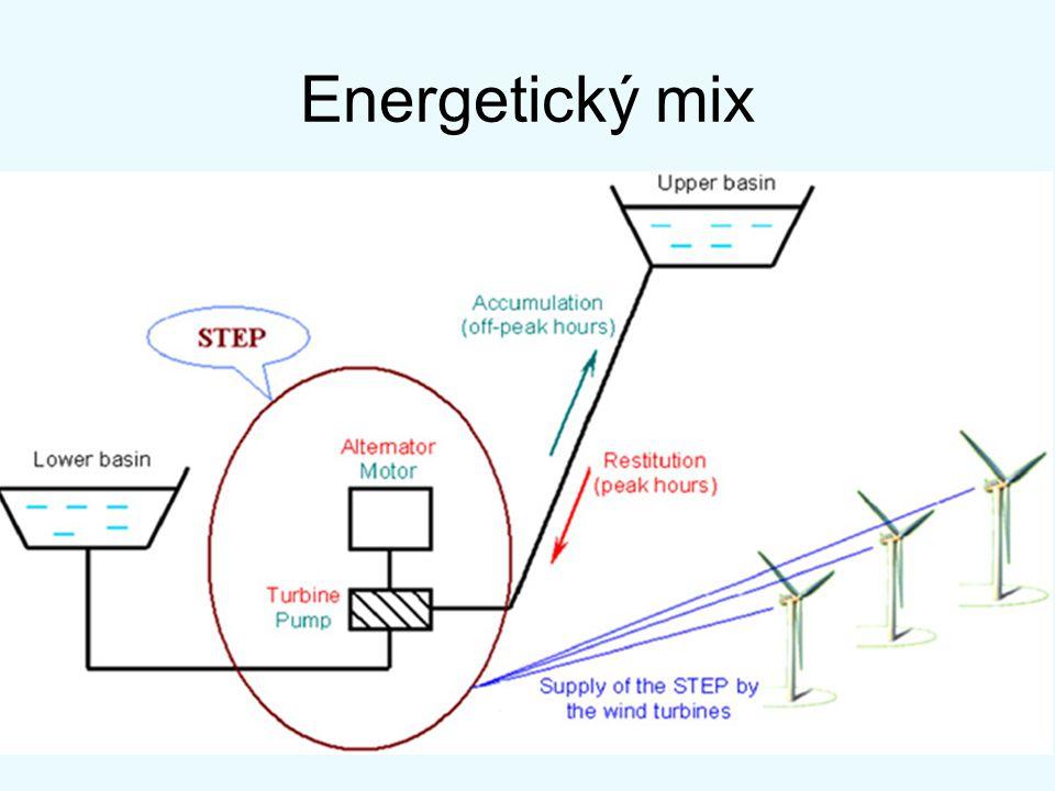 Energetický mix
