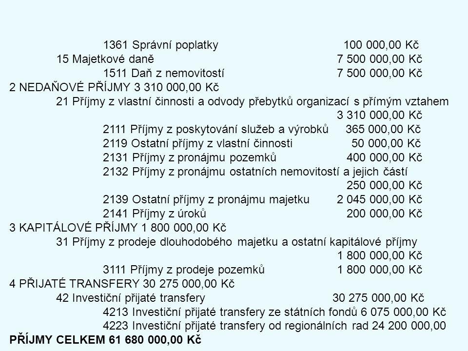 1361 Správní poplatky 100 000,00 Kč 15 Majetkové daně 7 500 000,00 Kč 1511 Daň z nemovitostí 7 500 000,00 Kč 2 NEDAŇOVÉ PŘÍJMY 3 310 000,00 Kč 21 Příjmy z vlastní činnosti a odvody přebytků organizací s přímým vztahem 3 310 000,00 Kč 2111 Příjmy z poskytování služeb a výrobků 365 000,00 Kč 2119 Ostatní příjmy z vlastní činnosti 50 000,00 Kč 2131 Příjmy z pronájmu pozemků 400 000,00 Kč 2132 Příjmy z pronájmu ostatních nemovitostí a jejich částí 250 000,00 Kč 2139 Ostatní příjmy z pronájmu majetku 2 045 000,00 Kč 2141 Příjmy z úroků 200 000,00 Kč 3 KAPITÁLOVÉ PŘÍJMY 1 800 000,00 Kč 31 Příjmy z prodeje dlouhodobého majetku a ostatní kapitálové příjmy 1 800 000,00 Kč 3111 Příjmy z prodeje pozemků 1 800 000,00 Kč 4 PŘIJATÉ TRANSFERY 30 275 000,00 Kč 42 Investiční přijaté transfery 30 275 000,00 Kč 4213 Investiční přijaté transfery ze státních fondů 6 075 000,00 Kč 4223 Investiční přijaté transfery od regionálních rad 24 200 000,00 PŘÍJMY CELKEM 61 680 000,00 Kč