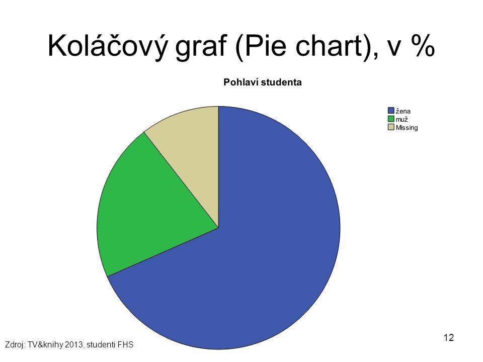 12 Koláčový graf (Pie chart), v % Zdroj: TV&knihy 2013, studenti FHS