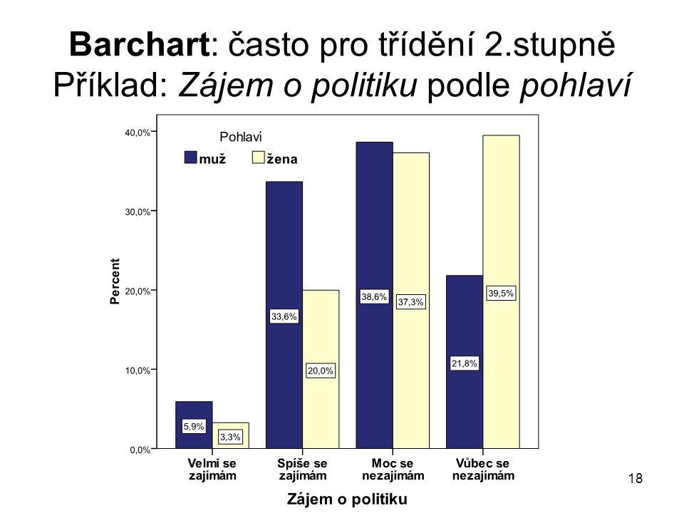 18 Barchart: často pro třídění 2.stupně Příklad: Zájem o politiku podle pohlaví