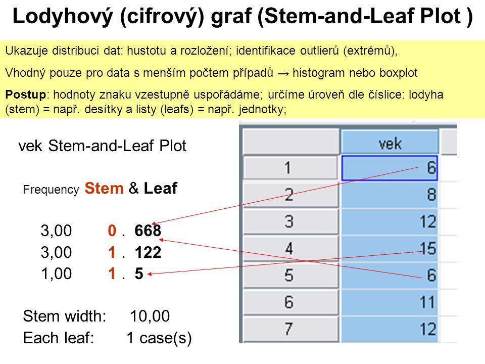 2 Lodyhový (cifrový) graf (Stem-and-Leaf Plot ) vek Stem-and-Leaf Plot Frequency Stem & Leaf 3,00 0.