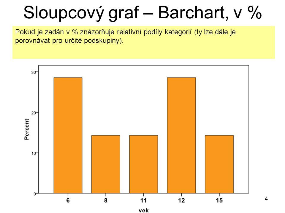 4 Sloupcový graf – Barchart, v % Pokud je zadán v % znázorňuje relativní podíly kategorií (ty lze dále je porovnávat pro určité podskupiny).