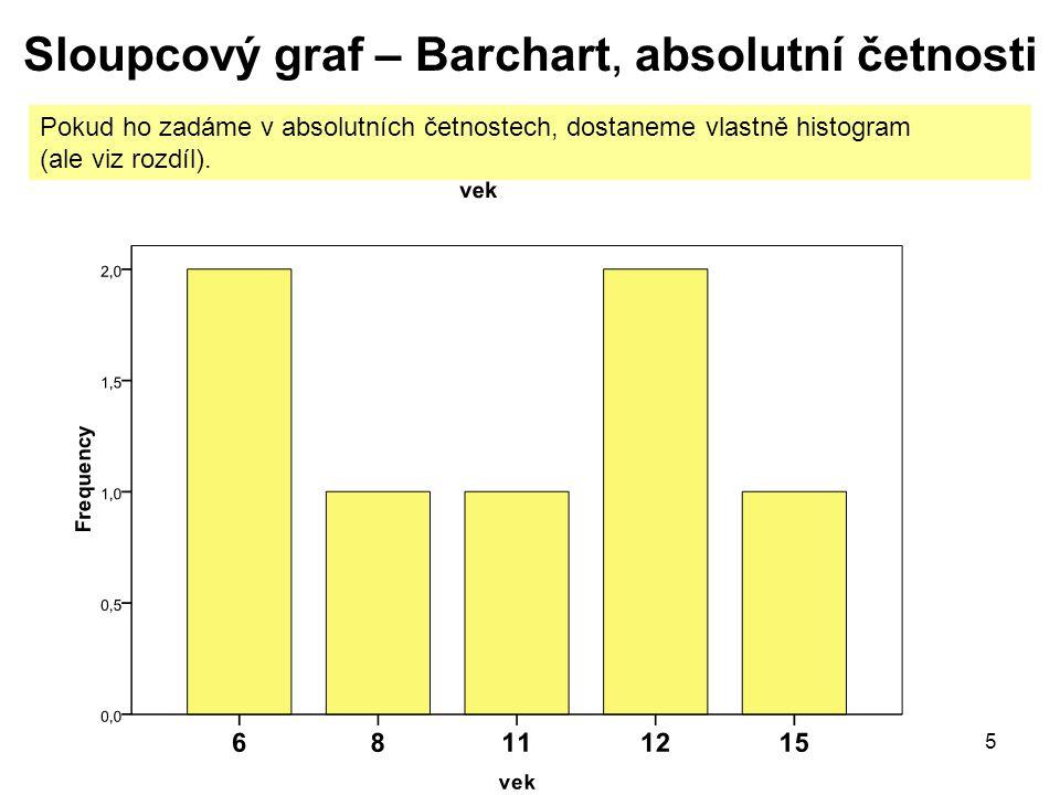 5 Sloupcový graf – Barchart, absolutní četnosti Pokud ho zadáme v absolutních četnostech, dostaneme vlastně histogram (ale viz rozdíl).