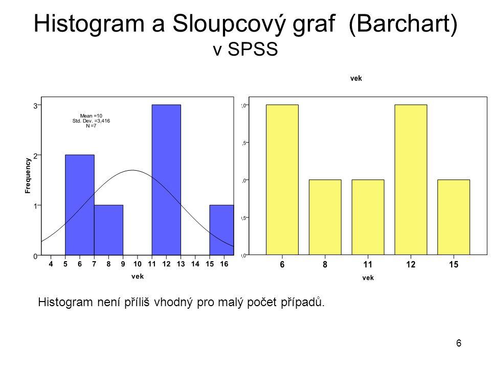 6 Histogram a Sloupcový graf (Barchart) v SPSS Histogram není příliš vhodný pro malý počet případů.