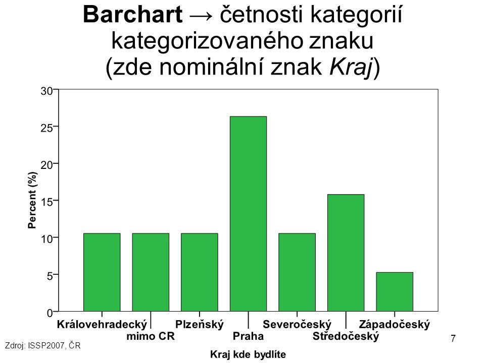 7 Barchart → četnosti kategorií kategorizovaného znaku (zde nominální znak Kraj) Zdroj: ISSP2007, ČR