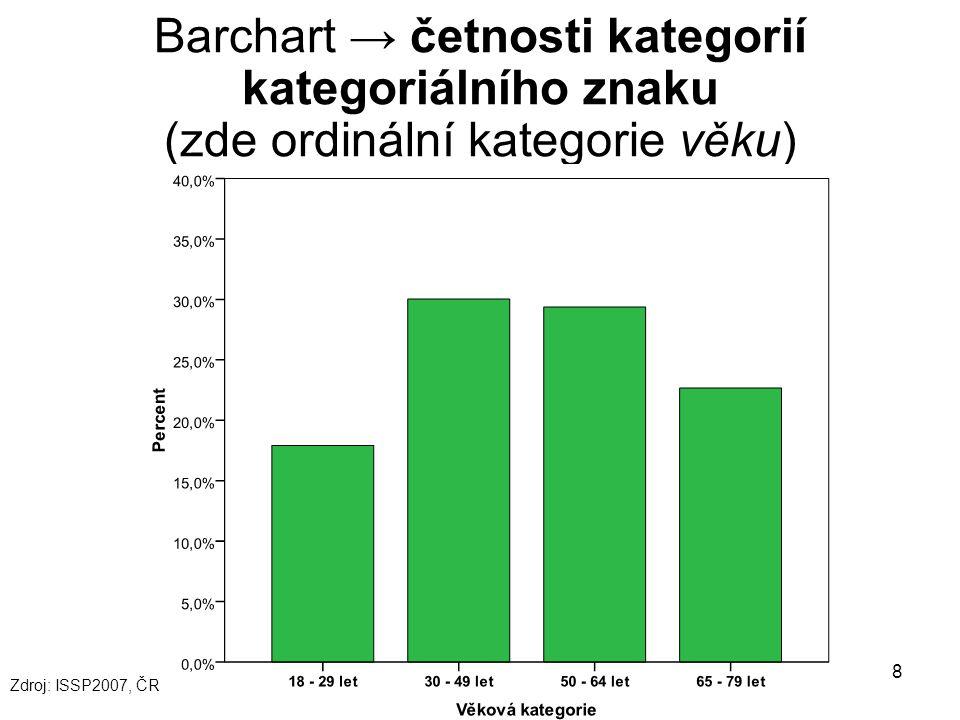 8 Barchart → četnosti kategorií kategoriálního znaku (zde ordinální kategorie věku) Zdroj: ISSP2007, ČR